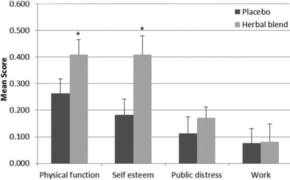 Графика на изследваната група между Липотроп и плацебо
